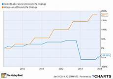 Walgreens Stock Price Chart Abbott Labs Vs Walgreen Which Stock S Dividend Dominates