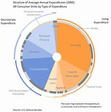 Double Donut Chart Excel How To Make Better Pie Charts With On Demand Details