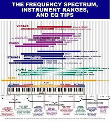 Instrument Frequency Chart Frequency Spectrum And Instrument Ranges For Help In