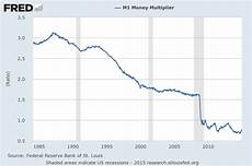 Money Multiplier Chart Disturbing Charts Update 17 Economicgreenfield