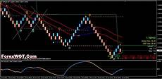 Renko Chart Forex Best Forex Renko Total System And Indicators Advanced