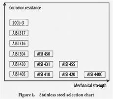 Steel Corrosion Chart Extractive Metallurgy Simplified Selection Of Stainless