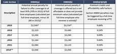Irs Notice 2012 9 Chart Ban Alert Irs Affordability Percentag 2019 Adjustment