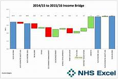 Excel Bridge Chart Template The Double Bridge An Excel Waterfall Template