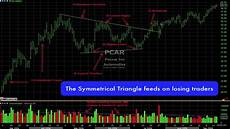 Trade Chart Patterns Like The Pros How The Pro S Trade Symmetrical Triangle Chart Pattern