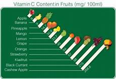 Vitamin C In Vegetables Chart Natural Vitamin C The Most Important Vitamin For Good