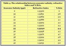 Brix Refractometer Temperature Correction Chart Brix Sugar Conversion Table Brokeasshome Com