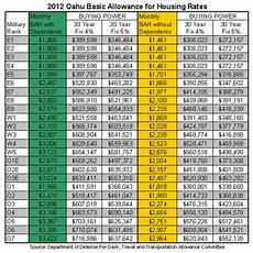 Bah Charts 2016 Military Pay Chart Basic Allowance Housing Reviews Of Chart