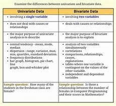 Bivariate Data Univariate Vs Bivariate Data Math Methods Vocabulary