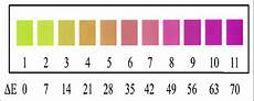 Gum Chart Visual Chart Of Color Changeable Chewing Gum Download
