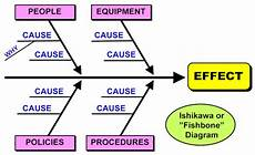 Cause And Effect Analysis Cause Effect Analysis