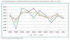 Equity Index Charts Chart Return On Equity Guy Carpenter Reinsurance