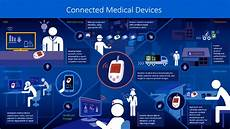 Microsoft Health Benefits 5 Iot Applications In Healthcare Field You Must Know