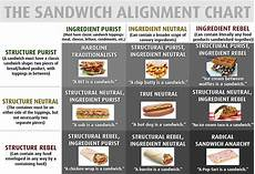 Sandwich Chart Sandwich Alignment Chart Flowingdata