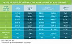 Va Dental Eligibility Chart Medicaid Eligibility Amp Enrollment Maryland Health Connection