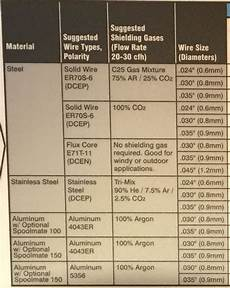 Mig Welder Settings Chart Mig Welding How To Mig Weld Process Overview And