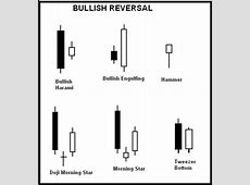Bullish Candlestick Patterns in Candlestick Charting