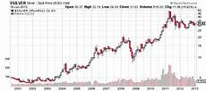 Price Of Silver Today Chart Silver S Up 675 Since 2001 Here S Why It Will Go Higher