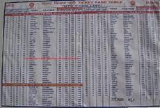 Western Railway Fare Chart Updated Local Train Fare Mumbai Local Train Fare Fare