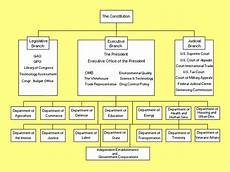 Us Government Org Chart Us Government Organization Data Model