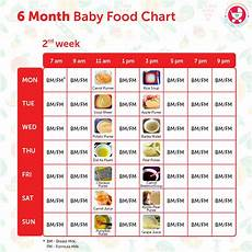 2 Year Old Food Chart 6 Months Baby Food Chart With Indian Recipes