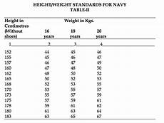 Navy Height Weight Chart Height Weight Requirement For Nda 2 2017 Entry