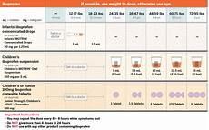 Ibuprofen Pediatric Dosing Chart Pediatric Dosing Charts Get Relief Responsibly 174