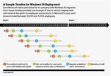 Microsoft Windows Timeline Set A Timeline For A Windows 10 Migration Infographic