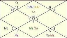 Barack Obama Horoscope Vedic Astrology Analysis Birth