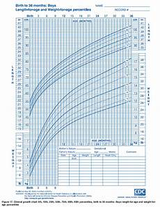 Boys Weight For Age Chart Ourmedicalnotes Growth Chart Lengths For Age Amp Weight