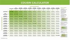 Cousin Chart Calculator What Is A Second Cousin Calculate Cousin Relationships