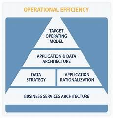 Operational Strategy Operational Strategies