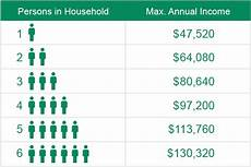 Subsidy Chart 2017 Subsidies And Tax Credits Visitor Lifewise Health Plan