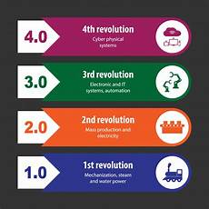 4th Industrial Revolution The Fourth Industrial Revolution Special Feature