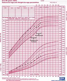 Baby Girl Growth Chart Percentile Growth Chart Of Girl With Osteoporosis Decline In Height