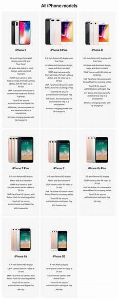 Iphone 8 And Iphone X Comparison Chart Iphone X Vs Iphone 8 Vs 8 Plus Vs Iphone 7 Specs