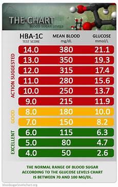 Blood Sugar Glucose Chart Blood Glucose Levels For Diabetes Blood Sugar Levels Chart