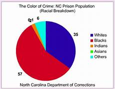 North Carolina Population Chart North Carolina The Color Of Crime Occidental Dissent