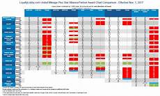 One World Rewards Chart United Airlines Mileageplus Award Chart Changes Effective