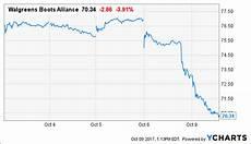 Walgreens Stock Price Chart Has Walgreens Fallen Enough Yet On Amazon Fears