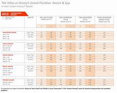 2019 Marriott Vacation Club Points Chart 2015 Dvc Point Charts A Timeshare Broker Inc