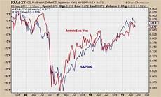 Dollar Vs Japanese Yen Chart Aussie Dollar Vs Japanese Yen Risk On Risk Off All Star