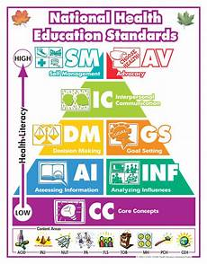 education poster the national health education standards poster