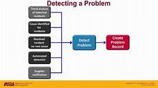 Problem Management Servicenow Problem Management Overview Youtube