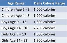Daily Nutrition Chart For Children Daily Calorie Requirements For Kids 18 Y O And Under