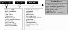 Cerebral Palsy Growth Chart Gmfcs Figure 2 A Prospective Longitudinal Study Of Growth