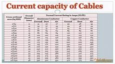 Electrical Cable Current Capacity Chart Current Capacity Of Power Cables Hindi Urdu Youtube