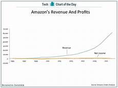 Chart Amazon Chart Of The Day A Long View Of Amazon S Profits
