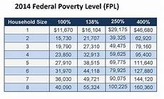 2018 Federal Poverty Level Chart Pdf 2014 Federal Poverty Guidelines Comrade Financial Group