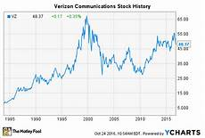 Verizon Chart Verizon Stock History What Investors Need To Know The